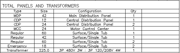 Bill of Materials Clip of Panel and Transformer Summary Section